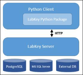 Python API: /Documentation